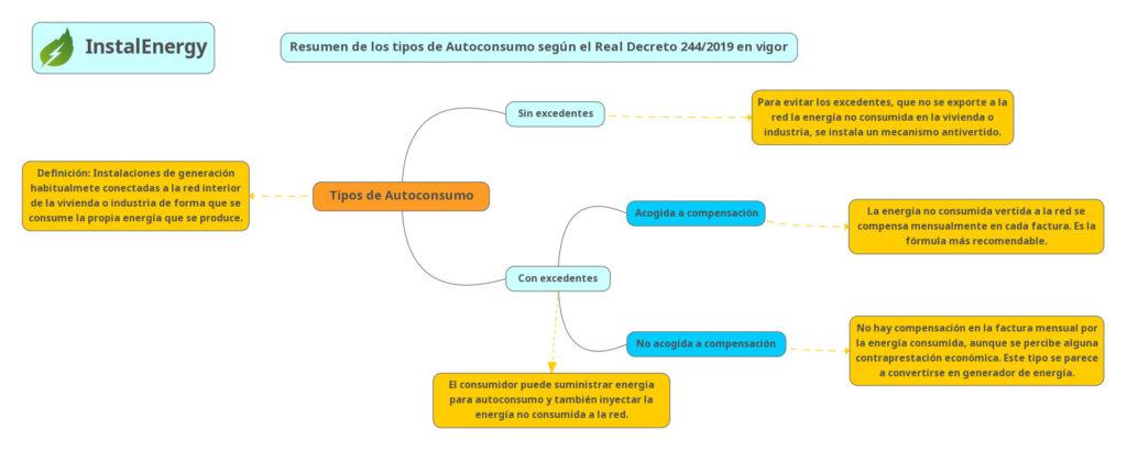 Resumen de los tipos de Autoconsumo según el RD244/2019.